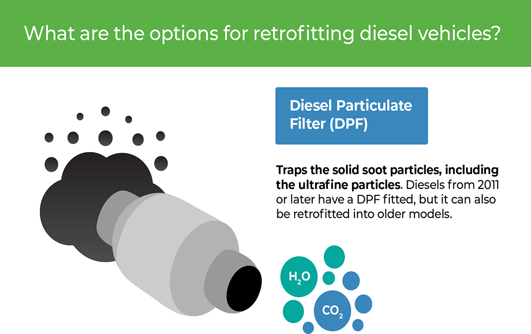 How to improve emissions caused by older diesel cars