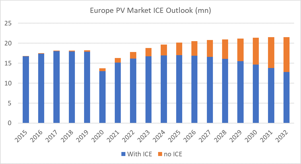 Europe-PV-Market-ICE-Outlook