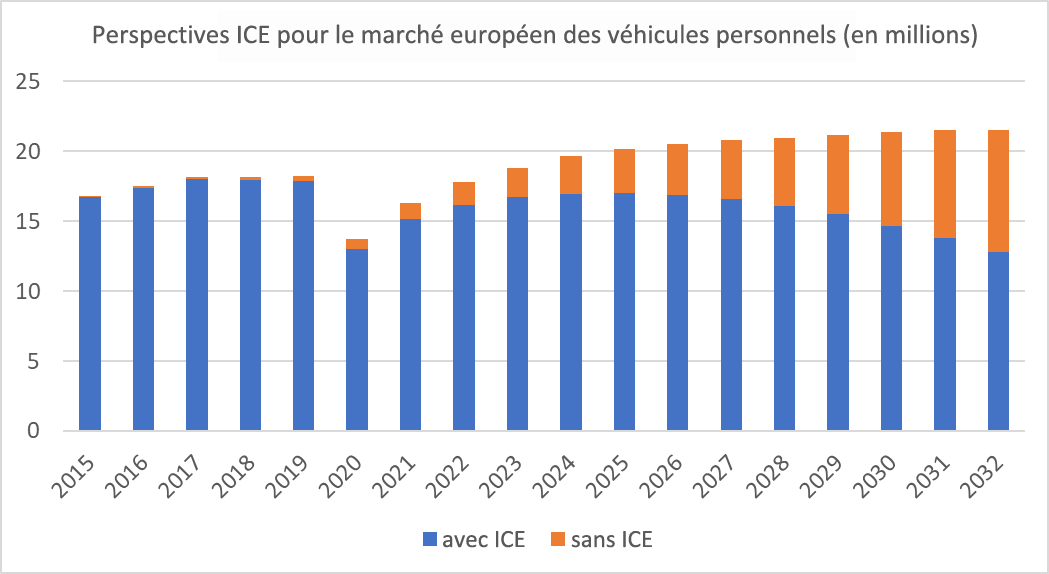 aecc ICE graph French
